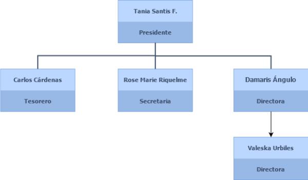 Organigrama 2021 – PadresCentro